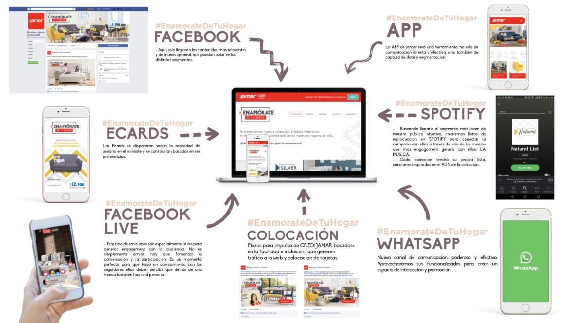 Piezas Publicitarias para redes sociales - Email marketing - Aplicaciones Móviles